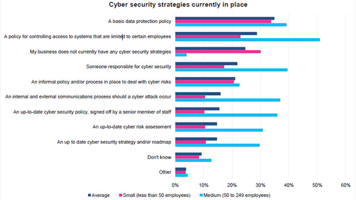 Cyber security strategies of SMBs