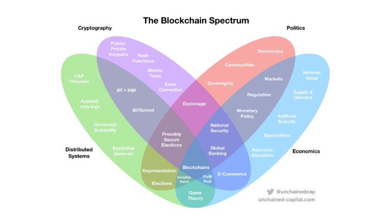 Blockchain Venn diagram