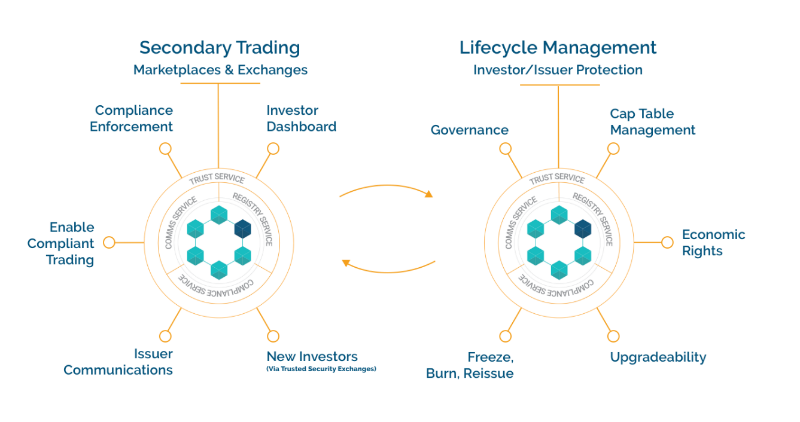Trading and lifecycle management