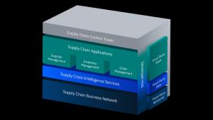 IBM Supply Chain