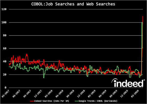 COBOL job searches 2020 (Image Credit: Indeed)