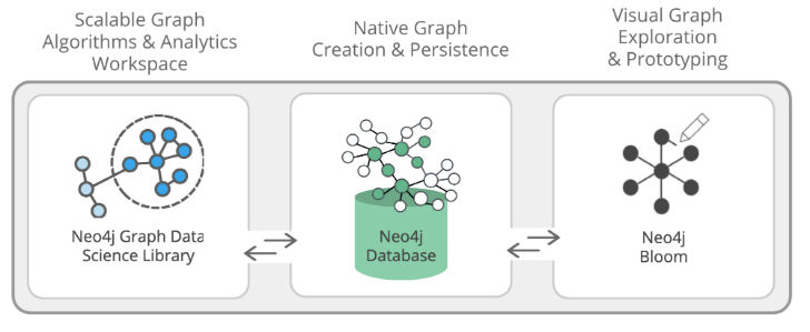 Neo4j Graph Data Science (c) Neo4j
