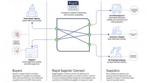 IBM Rapid Supplier Connect