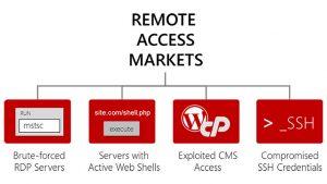 KELA sees MagBo Remote Access Market booming during pandemic (Image Credit: KELA)