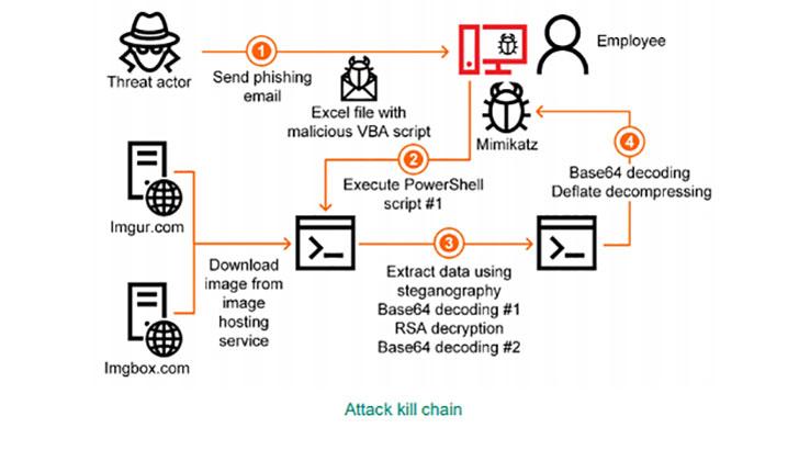 Steganography used in attack on industrial enterprises (Image Credit: Kaspersky)