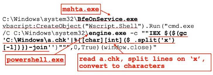 Huntress Labs outline attack method (Image Credit: Huntress Labs)