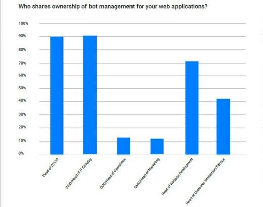 Who shares ownership of bot management for web applications? (Image Credit: Netacea)