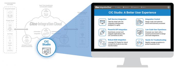 Cleo Integration Cloud Studio