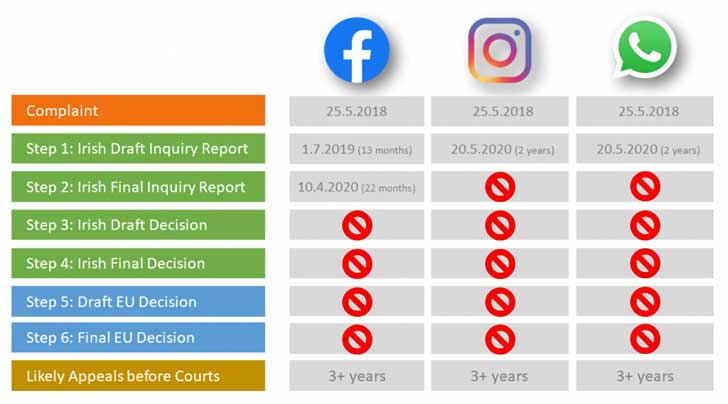 The progress by the Irish DPC in GDPR cases affecting Facebook, WhatsApp and Instagram (Image Credit: nyob)