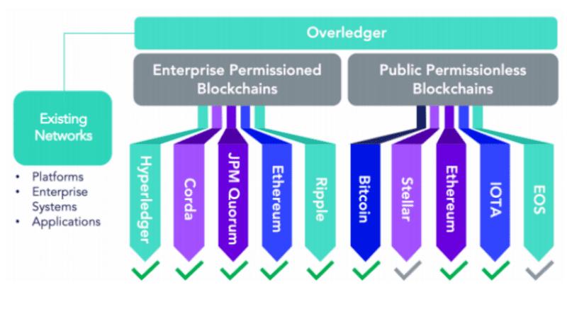 <bold>Quant</bold> Network's Overledger integrated into SIAchain private blockchain -