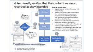 Voatz https://voatz.com/voatz-security-whitepaper.pdf