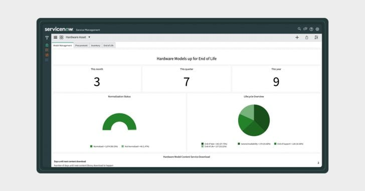 ServiceNow Hardware Asset Management