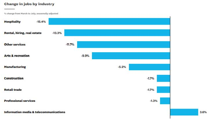 July SBI Change in jobs by industry (Image Credit: Xero)