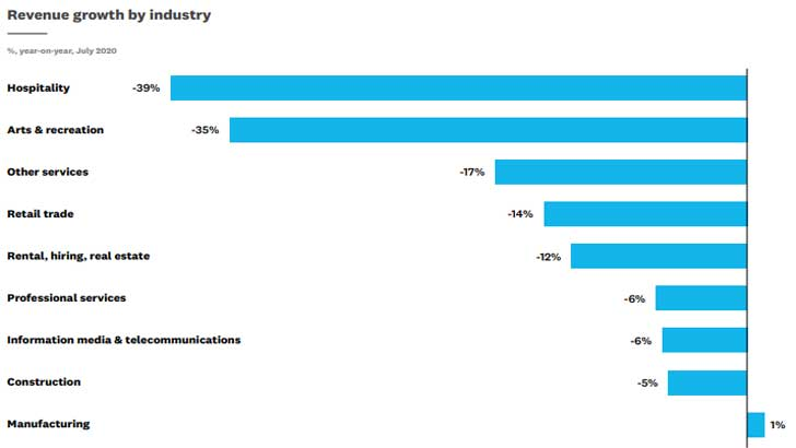 July SBI Revenue growth by industry (Image Credit: Xero)