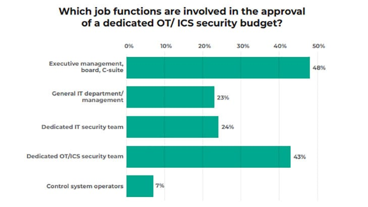 Job functions involved in approving OT/ICS budgets (Image Credit: Kaspersky)