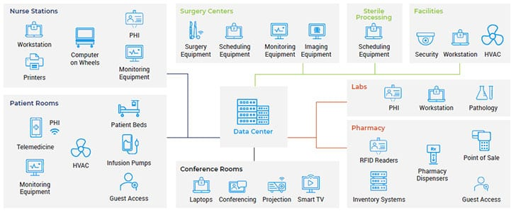 Devices in a typical healthcare network (Image Credit: Forescout)