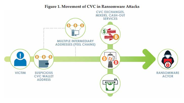 How CVC is moved in ransomware attacks (Image Credit: FinCEN)