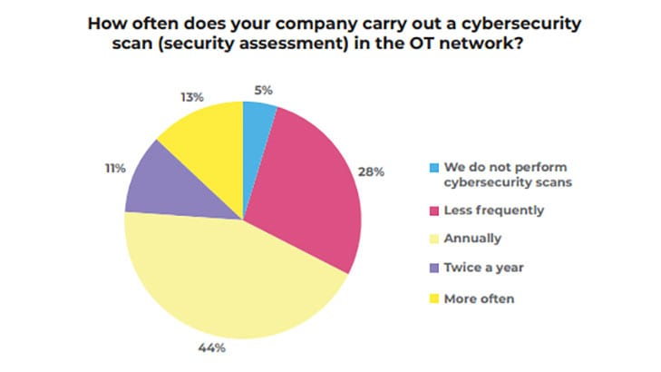 How often do you scan your OT network (Image Credit: Kaspersky)