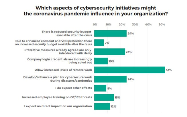 Pandemic influences on cybersecurity (Image Credit: Kaspersky)