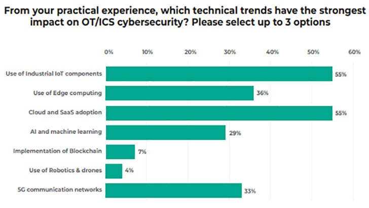 What technical trends are impacting OT/ICS (Image Credit: Kaspersky)