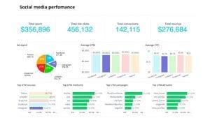 Wrike Marketing Performance