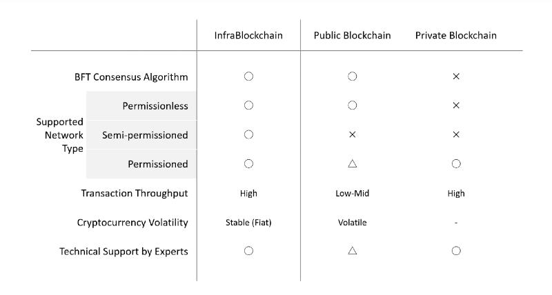 InfraBlockchain2