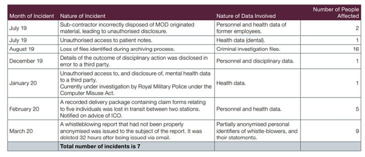 MoD Incidents reported to ICO 2019/2020 (Image Credit: Ministry of Defence)