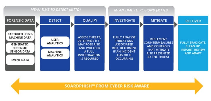 How SOARDphish works (Image Credit: Cyber Risk Aware)