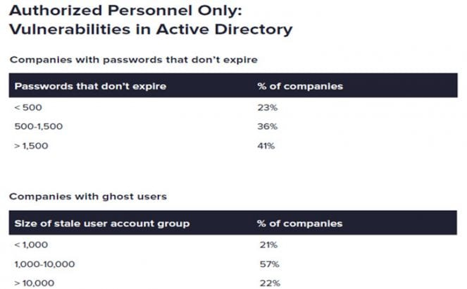 Poor password and account policies in healthcare (Image Credit: Varonis)