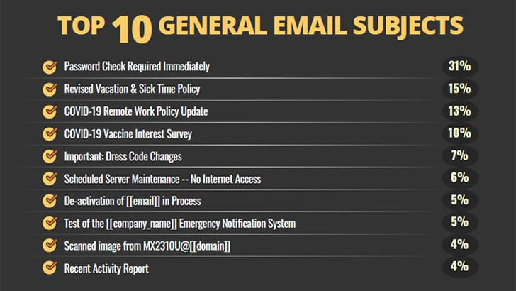 KnowBe4 top 10 general email subjects (Image Credit: KnowBe4)
