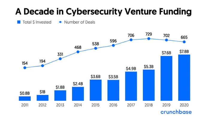A Decade in Cybersecurity Venture Funding (Image Credit: Crunchbase)
