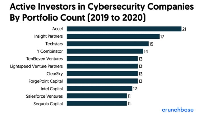 Active Investors in Cybersecurity companies (Image Credit: Crunchbase)