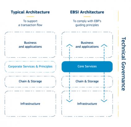 EBSI architecture