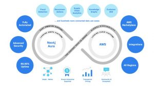 Neo4j delivers Graph database globally on AWS (c) Neo4j 2021