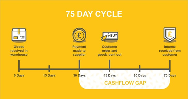 75 day cycle - Image credit Menzies